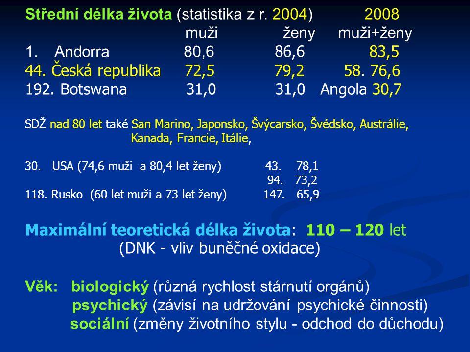 Střední délka života (statistika z r. 2004) 2008 muži ženy muži+ženy 1. Andorra 80,6 86,6 83,5 44. Česká republika 72,5 79,2 58. 76,6 192. Botswana 31
