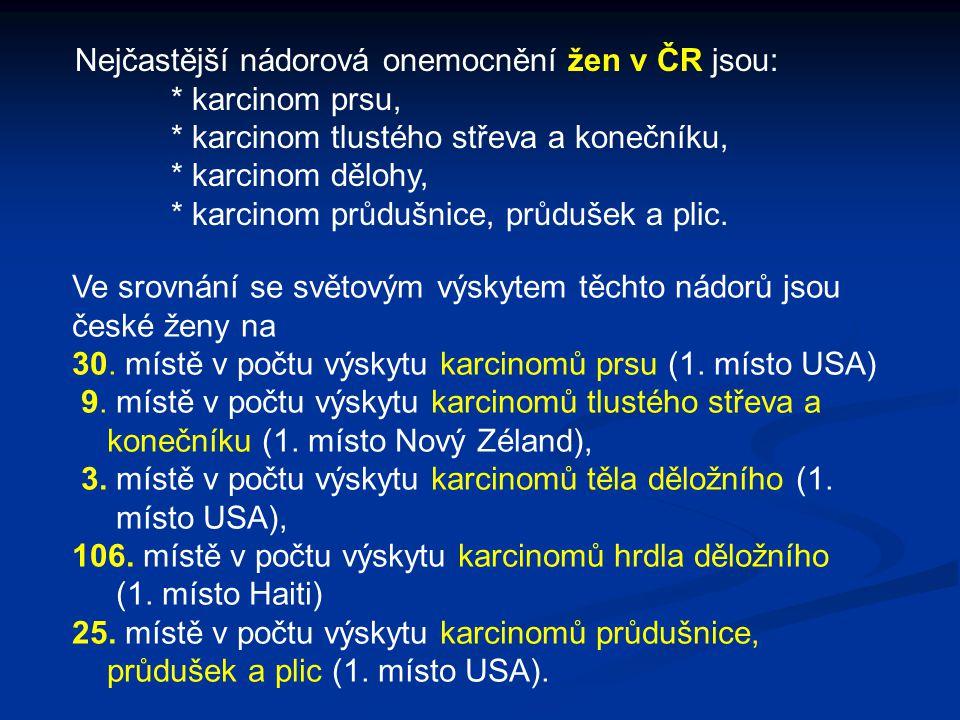 Nejčastější nádorová onemocnění žen v ČR jsou: * karcinom prsu, * karcinom tlustého střeva a konečníku, * karcinom dělohy, * karcinom průdušnice, průd
