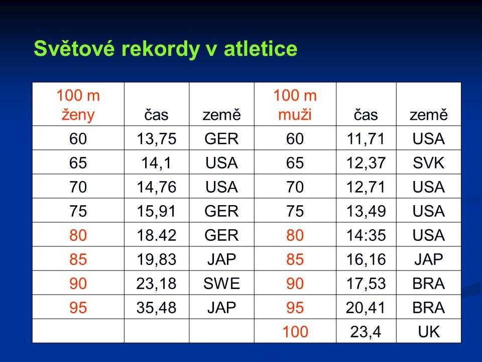 Světové rekordy v atletice 100 m ženyčaszemě 100 m mužičaszemě 6013,75GER6011,71USA 6514,1USA6512,37SVK 7014,76USA7012,71USA 7515,91GER7513,49USA 8018