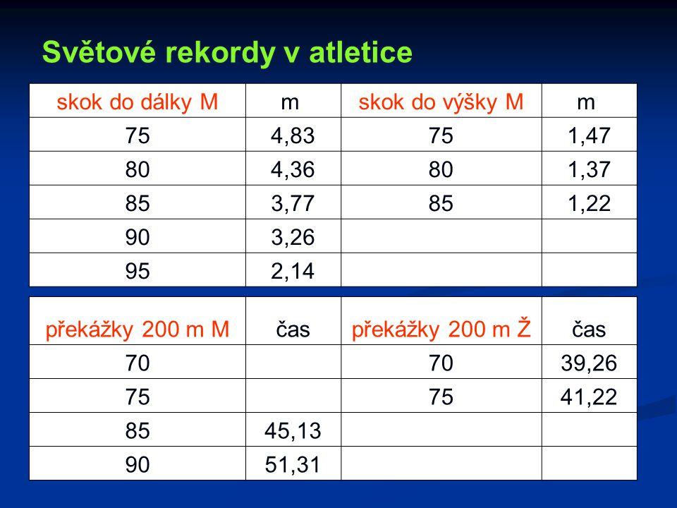 skok do dálky Mm skok do výšky Mm 754,83751,47 804,36801,37 853,77851,22 903,26 952,14 Světové rekordy v atletice překážky 200 m Mčaspřekážky 200 m Žč