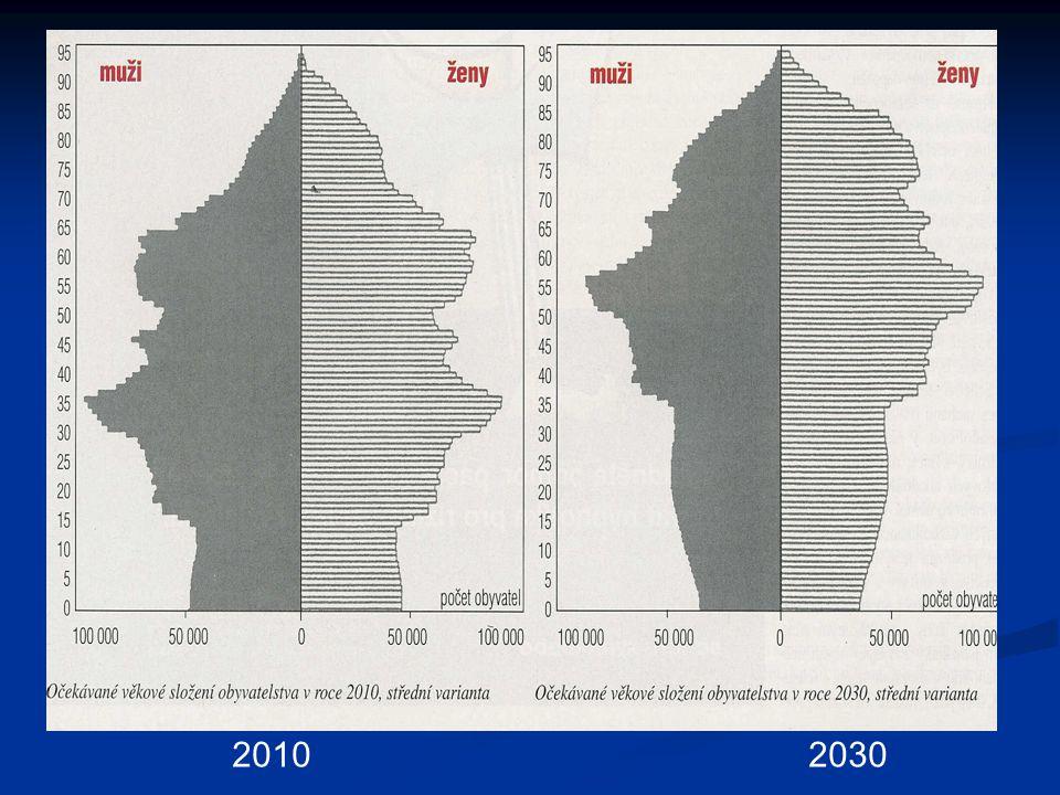 2010 2030