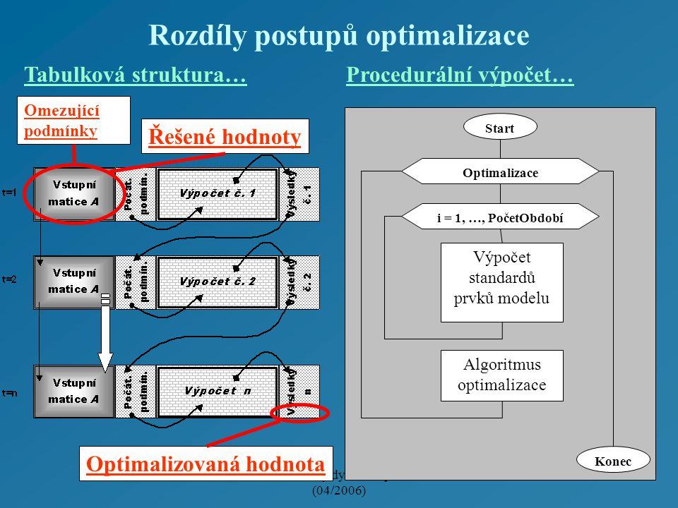 Modifikovaný dynamický model (04/2006) Rozdíly postupů optimalizace Tabulková struktura…Procedurální výpočet… Řešené hodnoty Optimalizovaná hodnota Omezující podmínky Start i = 1, …, PočetObdobí Výpočet standardů prvků modelu Optimalizace Algoritmus optimalizace Konec