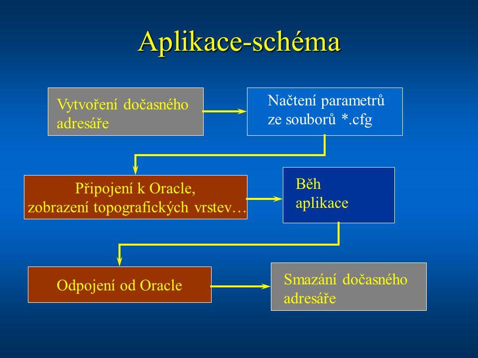Aplikace-schéma Vytvoření dočasného adresáře Načtení parametrů ze souborů *.cfg Běh aplikace Připojení k Oracle, zobrazení topografických vrstev… Odpo