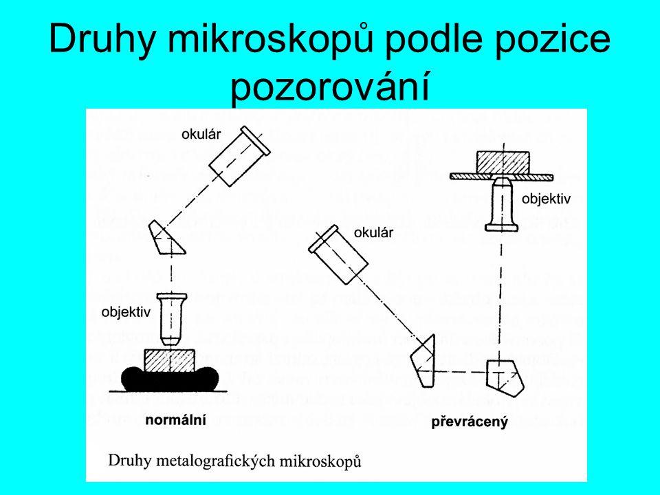 Druhy mikroskopů podle pozice pozorování