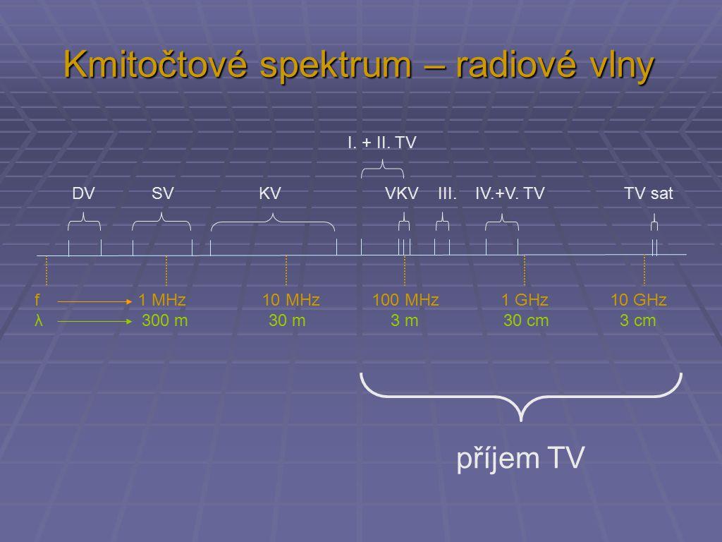 Kmitočtové spektrum – radiové vlny f 1 MHz 10 MHz 100 MHz 1 GHz 10 GHz λ 300 m 30 m 3 m 30 cm 3 cm DV SV KV VKV III. IV.+V. TV TV sat I. + II. TV příj