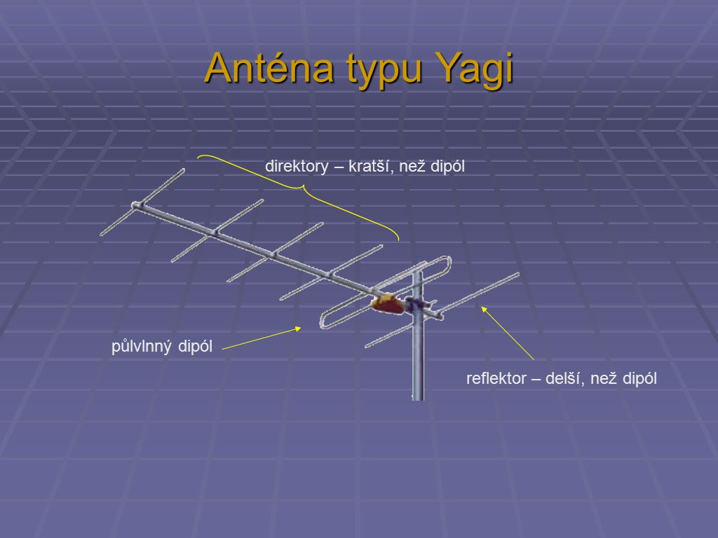 Anténa typu Yagi direktory – kratší, než dipól půlvlnný dipól reflektor – delší, než dipól