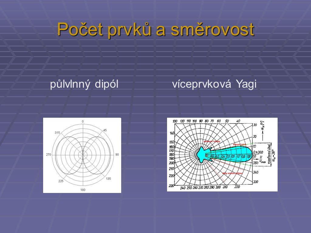 Počet prvků a směrovost půlvlnný dipól víceprvková Yagi