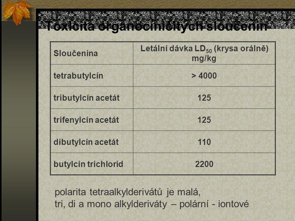 Toxicita organocíničitých sloučenin Sloučenina Letální dávka LD 50 (krysa orálně) mg/kg tetrabutylcín> 4000 tributylcín acetát125 trifenylcín acetát125 dibutylcín acetát110 butylcín trichlorid2200 polarita tetraalkylderivátů je malá, tri, di a mono alkylderiváty – polární - iontové