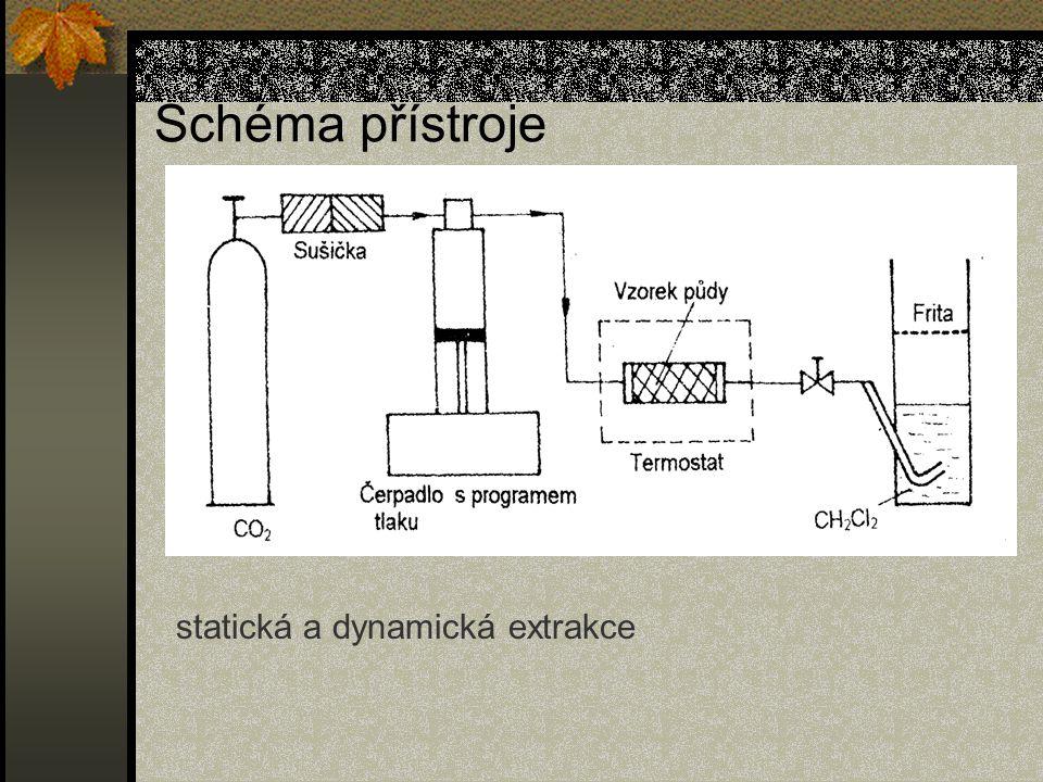 Schéma přístroje statická a dynamická extrakce