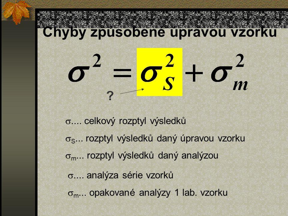 Chyby způsobené úpravou vzorku ....analýza série vzorků  m...