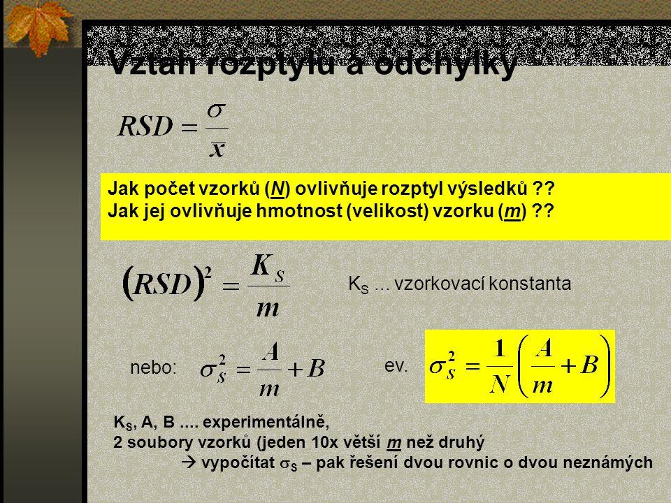 Vztah rozptylu a odchylky Jak počet vzorků (N) ovlivňuje rozptyl výsledků ?.