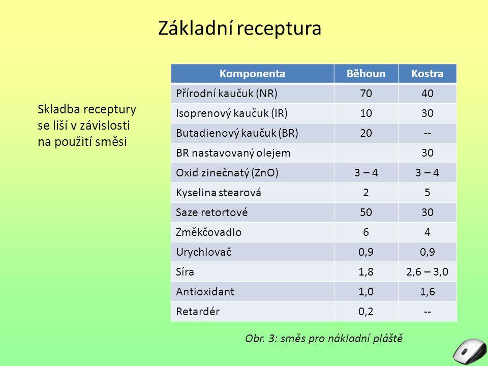 Základní receptura Obr. 3: směs pro nákladní pláště Skladba receptury se liší v závislosti na použití směsi KomponentaBěhounKostra Přírodní kaučuk (NR