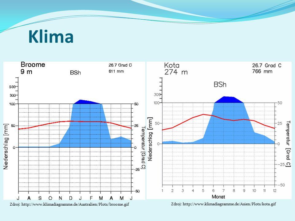 Klima Zdroj: http://www.klimadiagramme.de/Asien/Plots/kota.gif Zdroj: http://www.klimadiagramme.de/Australien/Plots/broome.gif