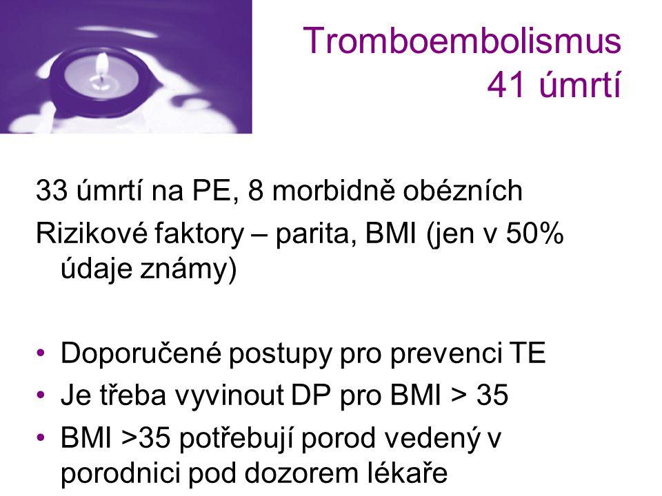 Tromboembolismus 41 úmrtí 33 úmrtí na PE, 8 morbidně obézních Rizikové faktory – parita, BMI (jen v 50% údaje známy) Doporučené postupy pro prevenci T