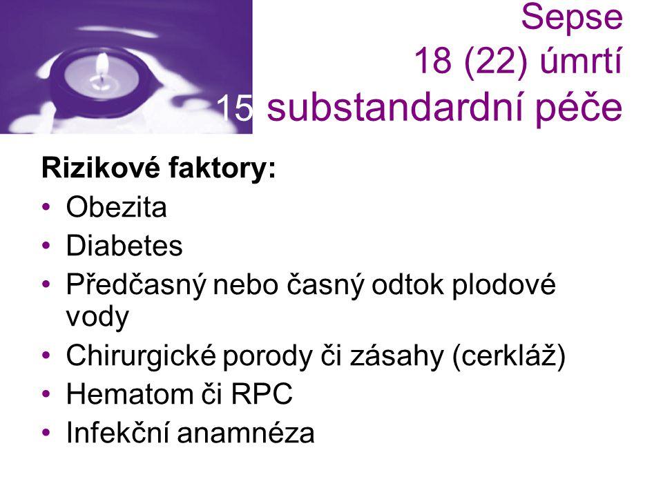 Sepse 18 (22) úmrtí 15 substandardní péče Rizikové faktory: Obezita Diabetes Předčasný nebo časný odtok plodové vody Chirurgické porody či zásahy (cer