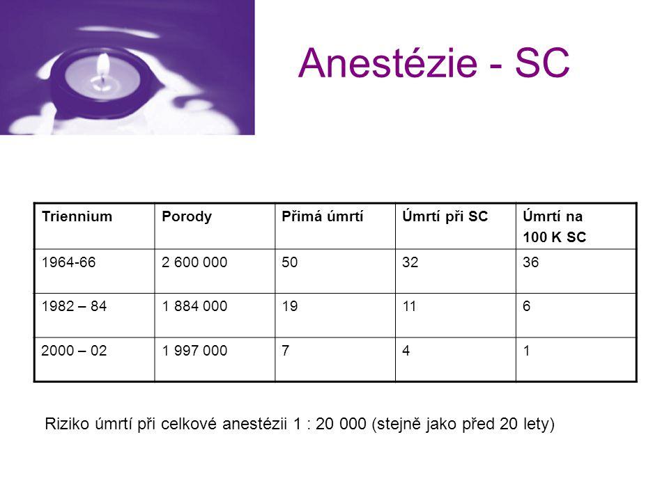 Anestézie - SC TrienniumPorodyPřimá úmrtíÚmrtí při SCÚmrtí na 100 K SC 1964-662 600 000503236 1982 – 841 884 00019116 2000 – 021 997 000741 Riziko úmr