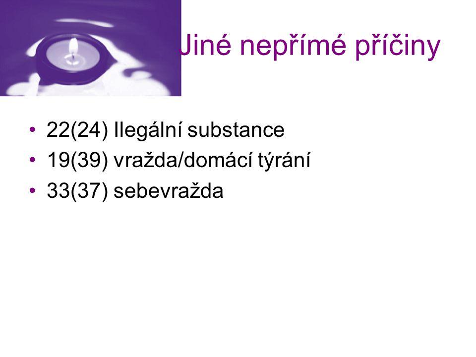 Jiné nepřímé příčiny 22(24) Ilegální substance 19(39) vražda/domácí týrání 33(37) sebevražda