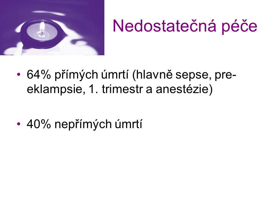 Nedostatečná péče 64% přímých úmrtí (hlavně sepse, pre- eklampsie, 1. trimestr a anestézie) 40% nepřímých úmrtí
