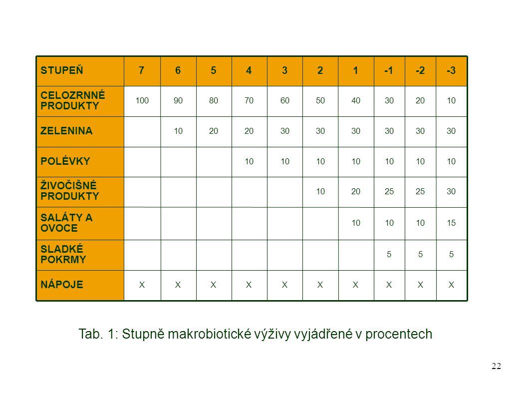 22 Tab. 1: Stupně makrobiotické výživy vyjádřené v procentech