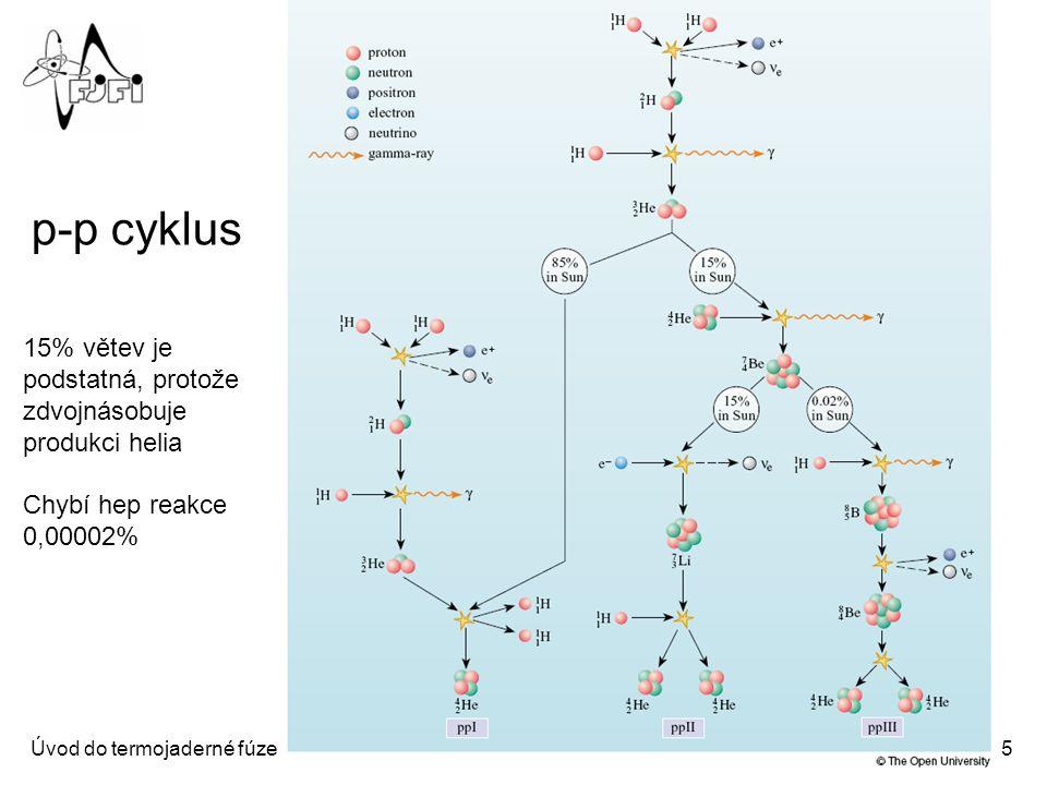 Úvod do termojaderné fúze2: Termojaderná fúze ve hvězdách5 Fúzní cykly ve hvězdách p-p cyklus 15% větev je podstatná, protože zdvojnásobuje produkci h