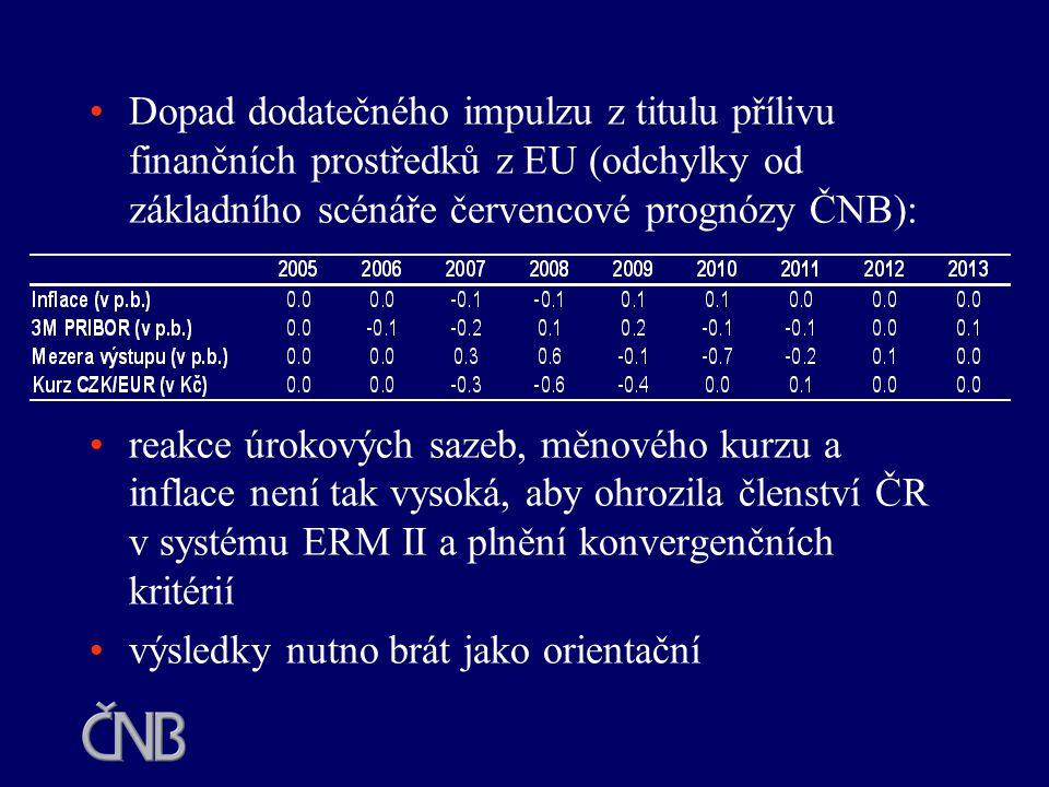 Dopad dodatečného impulzu z titulu přílivu finančních prostředků z EU (odchylky od základního scénáře červencové prognózy ČNB): reakce úrokových sazeb