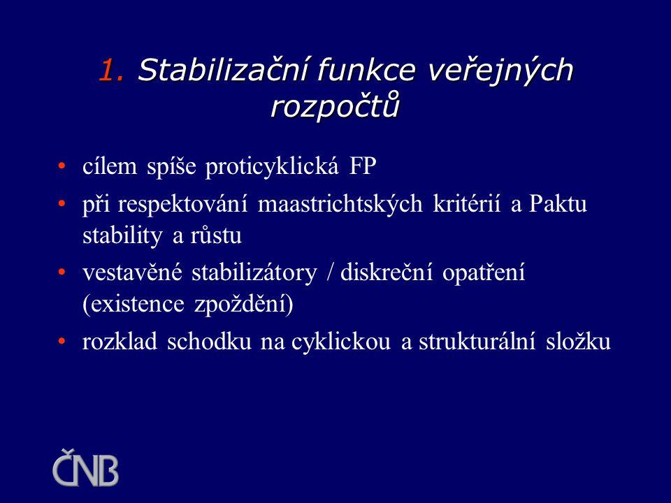 1. Stabilizační funkce veřejných rozpočtů cílem spíše proticyklická FP při respektování maastrichtských kritérií a Paktu stability a růstu vestavěné s