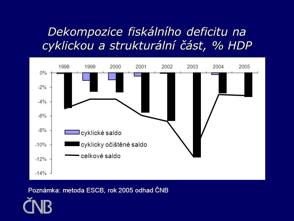 Dekompozice fiskálního deficitu na cyklickou a strukturální část, % HDP Poznámka: metoda ESCB, rok 2005 odhad ČNB. -14% -12% -10% -8% -6% -4% -2% 0% 1