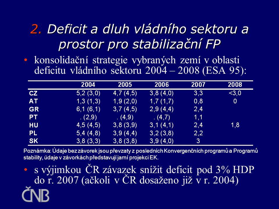 Srovnání výhledu konsolidovaného dluhu (ESA 95), v % HDP: za posledních 8 let se veřejný dluh ČR prakticky ztrojnásobil a očekává se jeho další postupný růst Poznámka: a Hodnota odpovídá očekávání z listopadu 2004, ex post byla zjištěna úroveň 37,4 %.