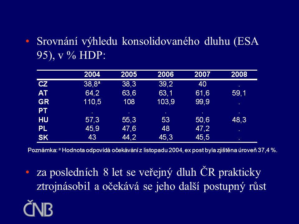 Srovnání výhledu konsolidovaného dluhu (ESA 95), v % HDP: za posledních 8 let se veřejný dluh ČR prakticky ztrojnásobil a očekává se jeho další postup