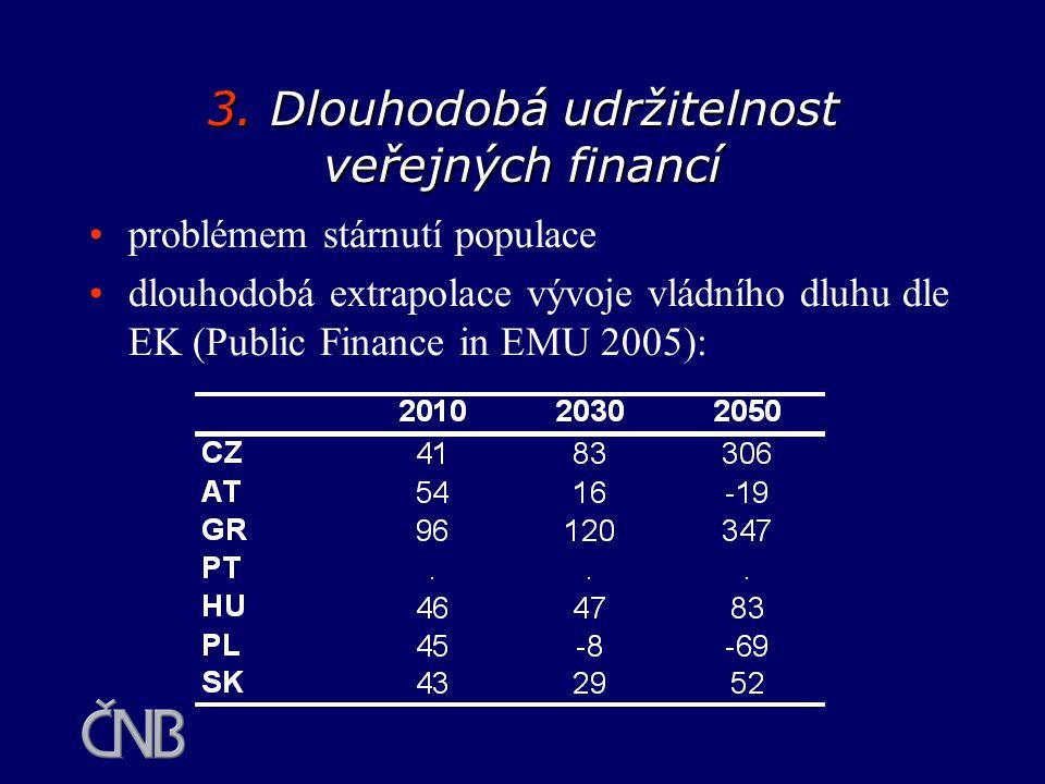 3. Dlouhodobá udržitelnost veřejných financí problémem stárnutí populace dlouhodobá extrapolace vývoje vládního dluhu dle EK (Public Finance in EMU 20