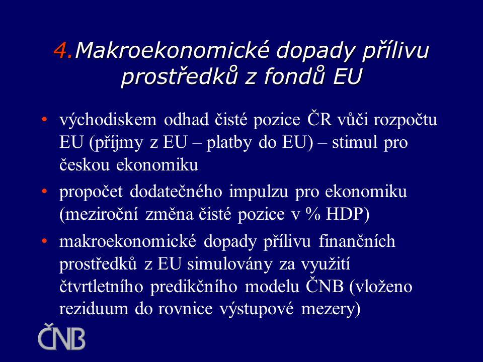 4.Makroekonomické dopady přílivu prostředků z fondů EU východiskem odhad čisté pozice ČR vůči rozpočtu EU (příjmy z EU – platby do EU) – stimul pro če