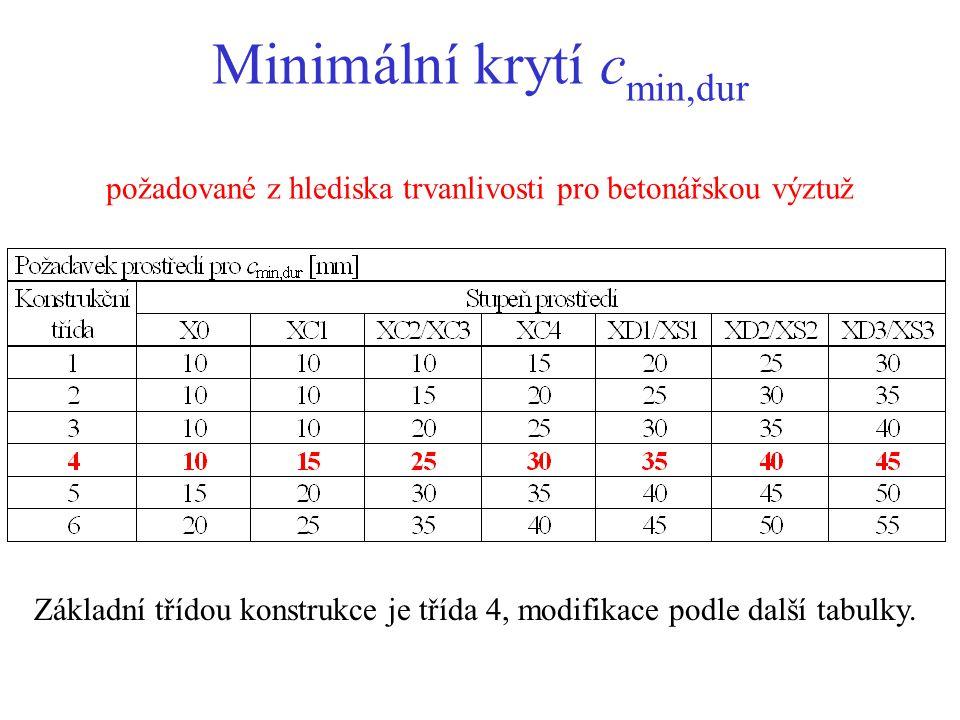 Minimální krytí c min,dur požadované z hlediska trvanlivosti pro betonářskou výztuž Základní třídou konstrukce je třída 4, modifikace podle další tabulky.