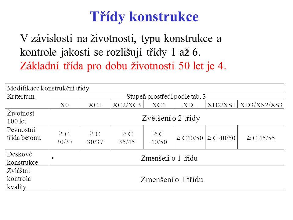 Minimální krycí vrstva c min = max (c min,b ; c min,dur +  c dur,  -  c dur,st -  c dur,add ; 10 mm) kdec min,b je minimální vrstva s přihlédnutím k soudržnosti, c min,dur minimální krycí vrstva s přihlédnutím k prostředí,  c dur,  přídavná hodnota z hlediska spolehlivosti,  c dur,st redukce při použití nerezové oceli,  c dur,add redukce při dodatečné ochraně (např.