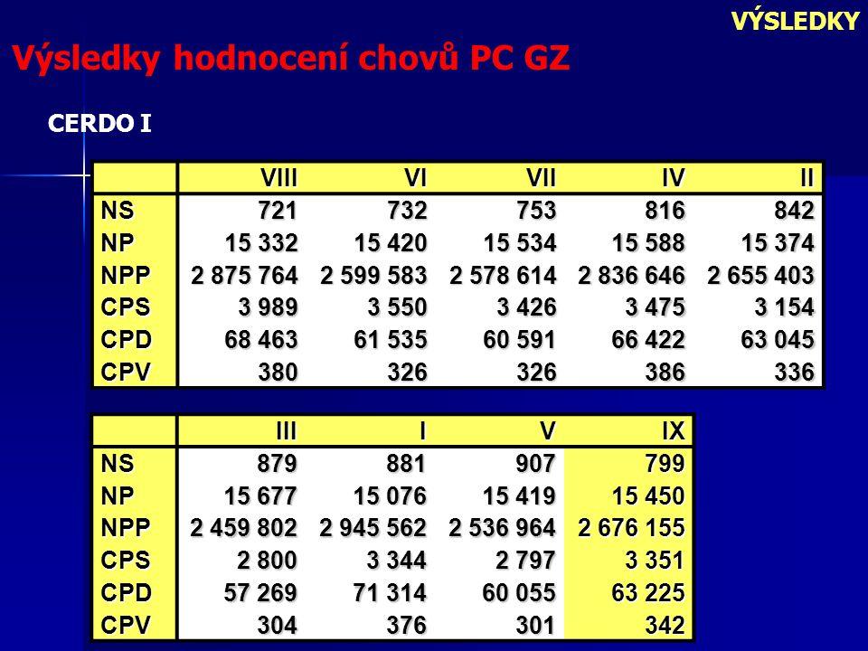 VÝSLEDKY Výsledky hodnocení chovů PC GZ VIIIVIVIIIVII NS721732753816842 NP 15 332 15 420 15 534 15 588 15 374 NPP 2 875 764 2 599 583 2 578 614 2 836