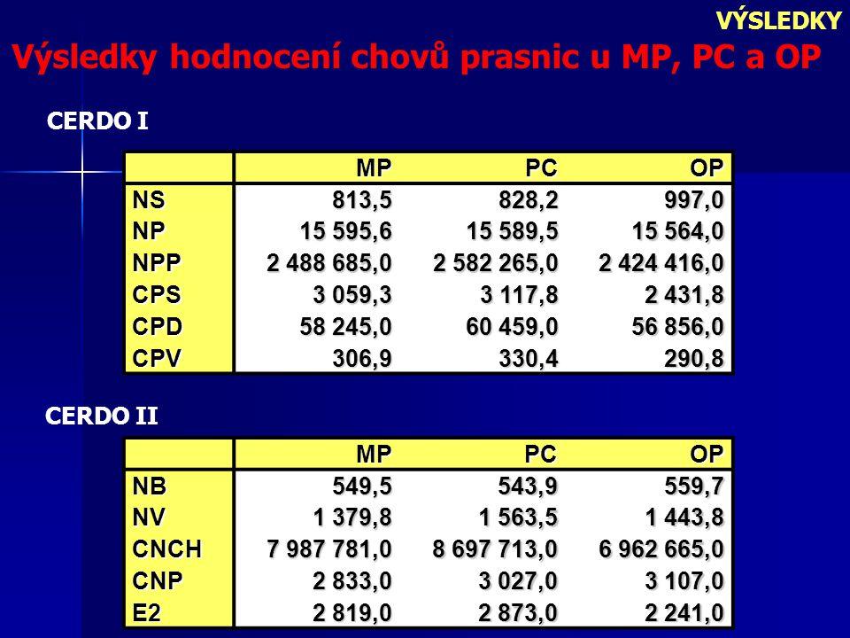 VÝSLEDKY Výsledky hodnocení chovů prasnic u MP, PC a OP MPPC OP NS813,5828,2 997,0 NP 15 595,6 15 589,5 15 564,0 NPP 2 488 685,0 2 582 265,0 2 424 416,0 CPS 3 059,3 3 117,8 2 431,8 CPD58 245,060 459,0 56 856,0 CPV306,9330,4290,8 MPPCOPNB549,5543,9559,7 NV 1 379,8 1 563,5 1 443,8 CNCH7 987 781,08 697 713,0 6 962 665,0 CNP 2 833,0 3 027,0 3 107,0 E22 819,02 873,0 2 241,0 CERDO I CERDO II