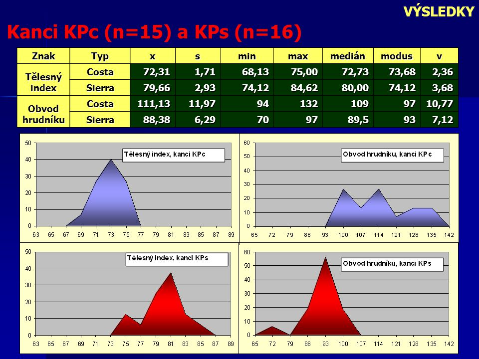 VÝSLEDKY Kanci KPc (n=15) a KPs (n=16) ZnakTypxsminmaxmediánmodusv Tělesný index Costa72,311,7168,1375,0072,7373,682,36 Sierra79,662,9374,1284,6280,00