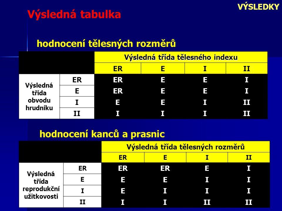 VÝSLEDKY hodnocení kanců a prasnic Výsledná třída tělesných rozměrů EREIII Výsledná třída reprodukční užitkovosti ER EI E EEII I EIII II II Výsledná třída tělesného indexu EREIII Výsledná třída obvodu hrudníku ER EEI E EEI IEEIII III Výsledná tabulka hodnocení tělesných rozměrů