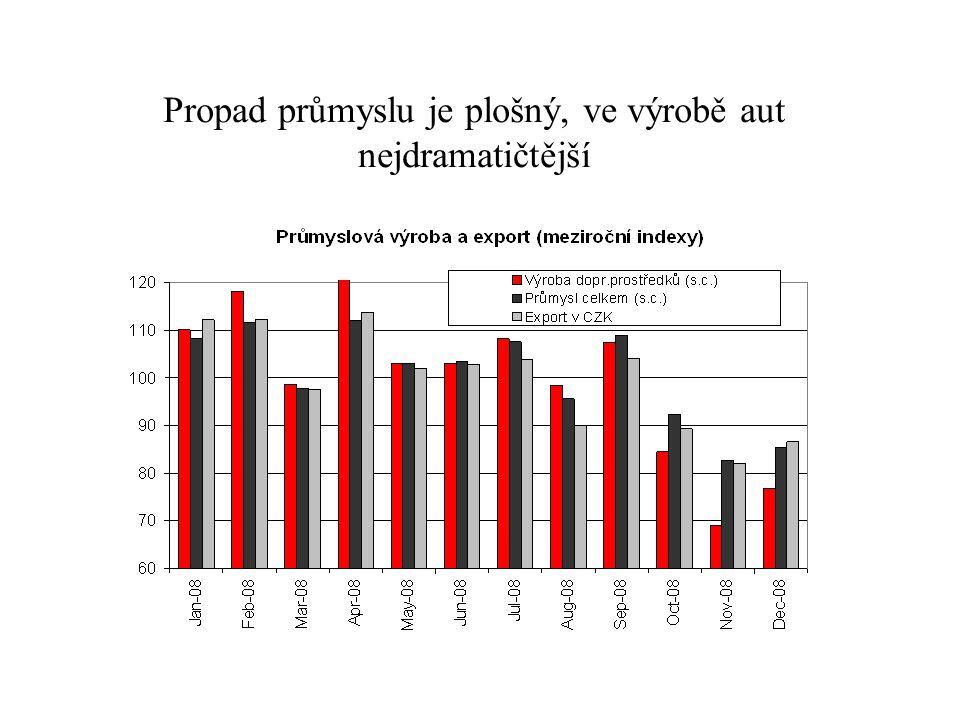 Propad průmyslu je plošný, ve výrobě aut nejdramatičtější 3