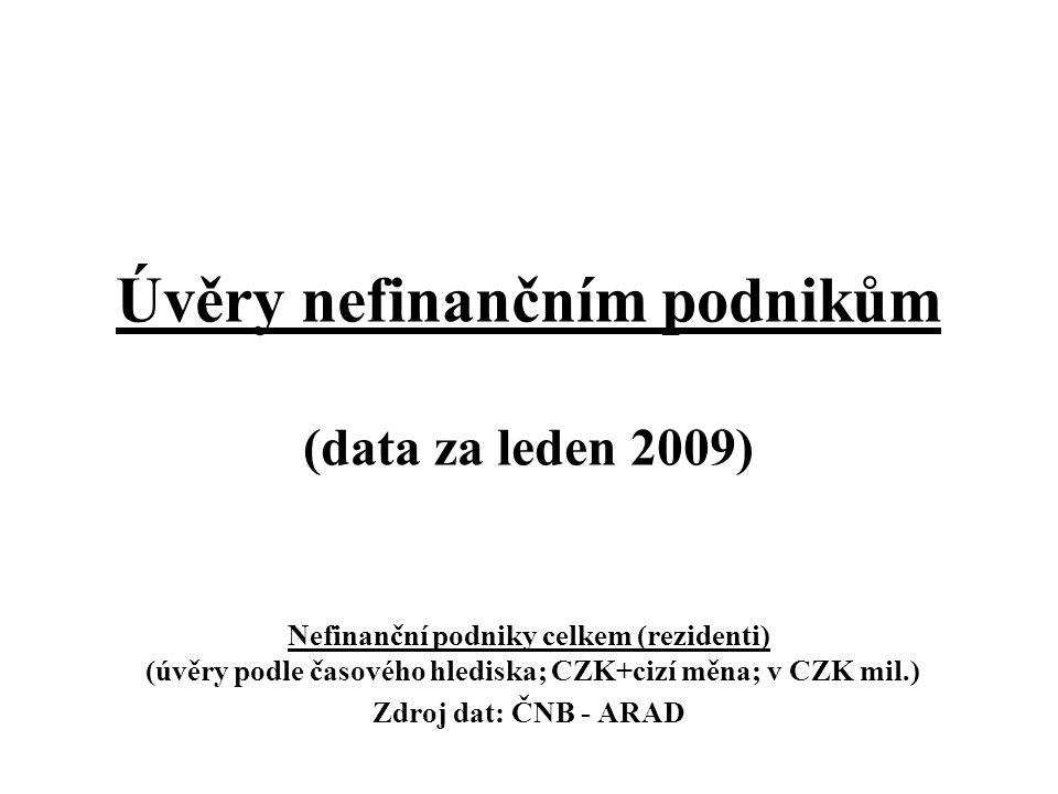 Nefinanční podniky celkem (rezidenti) I (úvěry podle časového hlediska; CZK+cizí měna; v CZK mil.) Zdroj: data: ČNB – ARAD; graf: ČBA