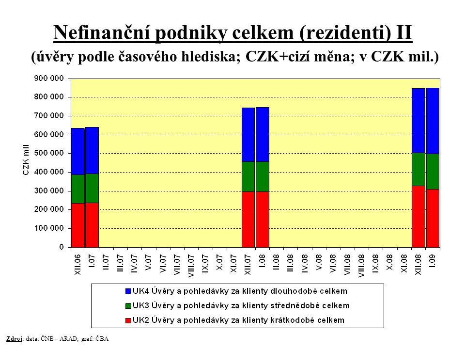 Nefinanční podniky celkem (rezidenti) II (úvěry podle časového hlediska; CZK+cizí měna; v CZK mil.) Zdroj: data: ČNB – ARAD; graf: ČBA