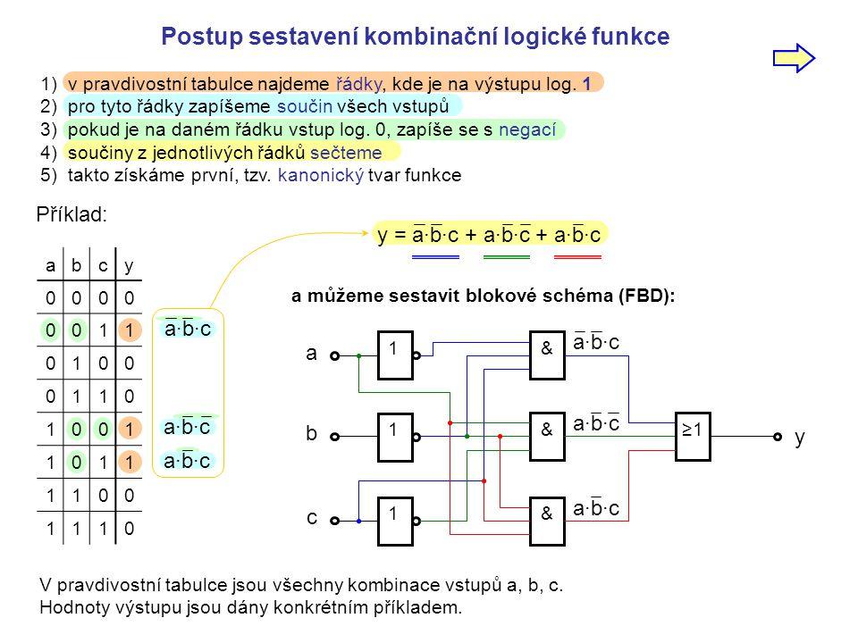 Postup sestavení kombinační logické funkce 1) v pravdivostní tabulce najdeme řádky, kde je na výstupu log. 1 2) pro tyto řádky zapíšeme součin všech v