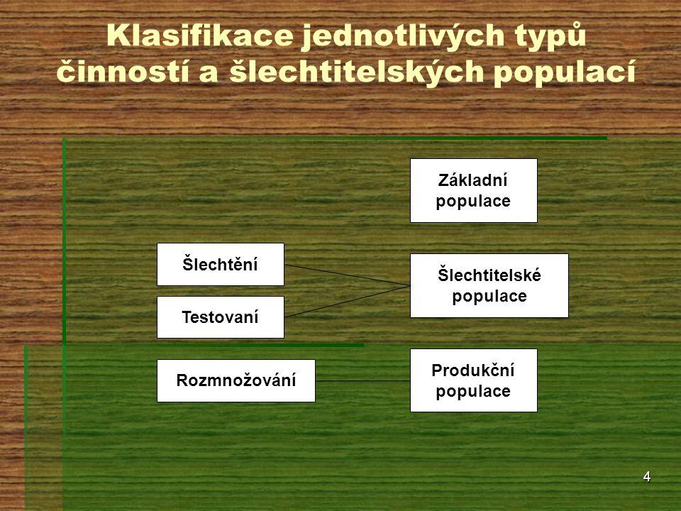 4 Klasifikace jednotlivých typů činností a šlechtitelských populací Základní populace Šlechtitelské populace Produkční populace Šlechtění Testovaní Ro
