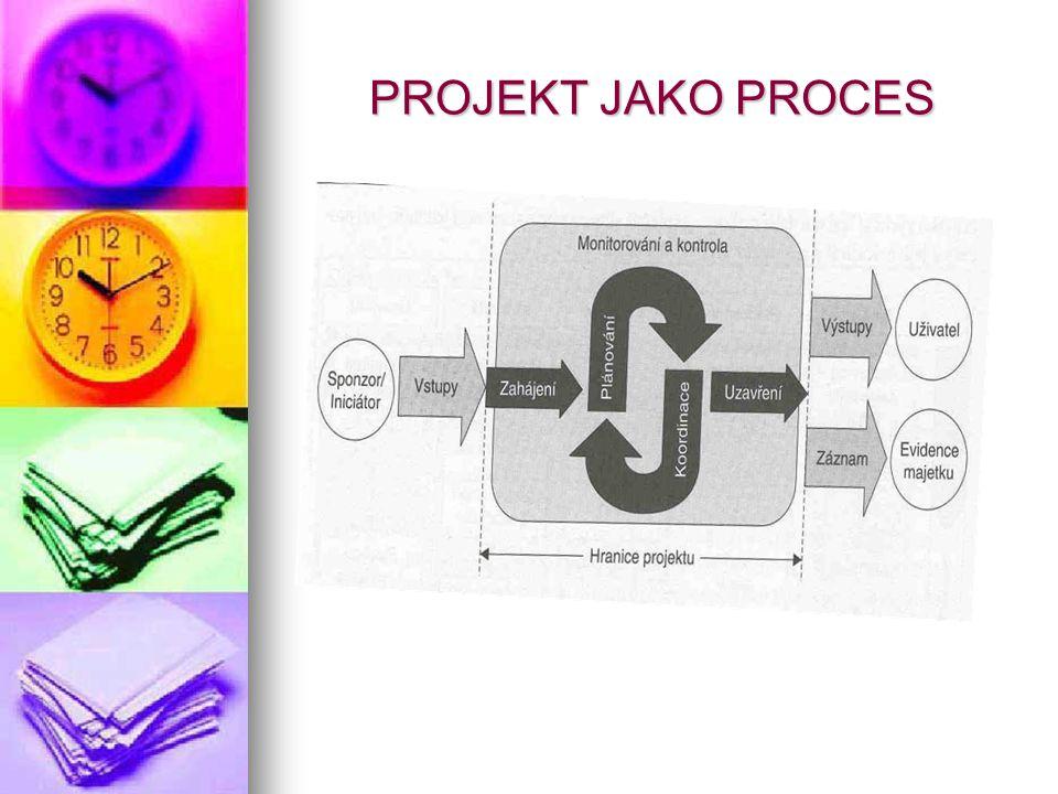 ŽIVOTNÍ CYKLUS PROJEKTU Mezi začátkem a koncem prochází projekt různými fázemi nazývanými fáze životního cyklu projektu: Koncepční - iniciační – vede ke vzniku a zahájení projektu Koncepční - iniciační – vede ke vzniku a zahájení projektu Plánovací – v ní se definují cíle a výběr nejlepší varianty dosažení cíle projektu Plánovací – v ní se definují cíle a výběr nejlepší varianty dosažení cíle projektu Realizační – v jejím průběhu se koordinují lidské a další zdroje pro uskutečnění plánu a současně se monitoruje postup a odchylky od plánu aby mohly být učiněny kroky k nápravě Realizační – v jejím průběhu se koordinují lidské a další zdroje pro uskutečnění plánu a současně se monitoruje postup a odchylky od plánu aby mohly být učiněny kroky k nápravě Předávací – závěrečná, ve které se formuje postup a způsob předání výsledku projektu zadavateli Předávací – závěrečná, ve které se formuje postup a způsob předání výsledku projektu zadavateli