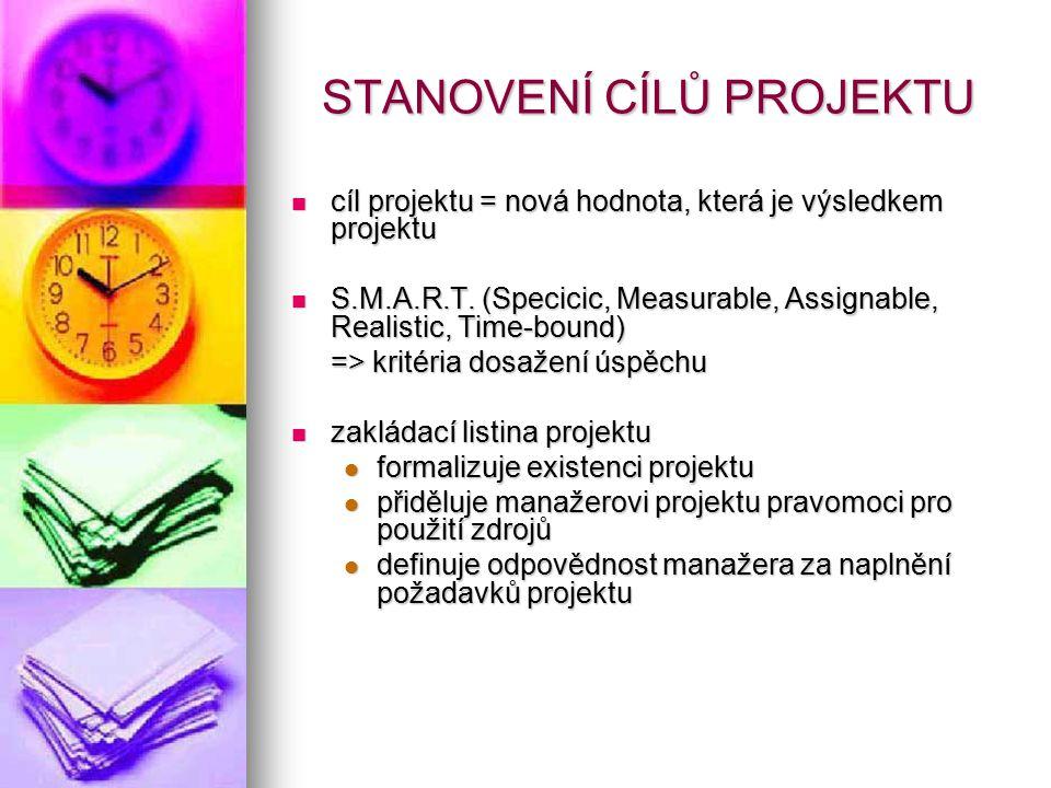 STANOVENÍ CÍLŮ PROJEKTU cíl projektu = nová hodnota, která je výsledkem projektu cíl projektu = nová hodnota, která je výsledkem projektu S.M.A.R.T. (