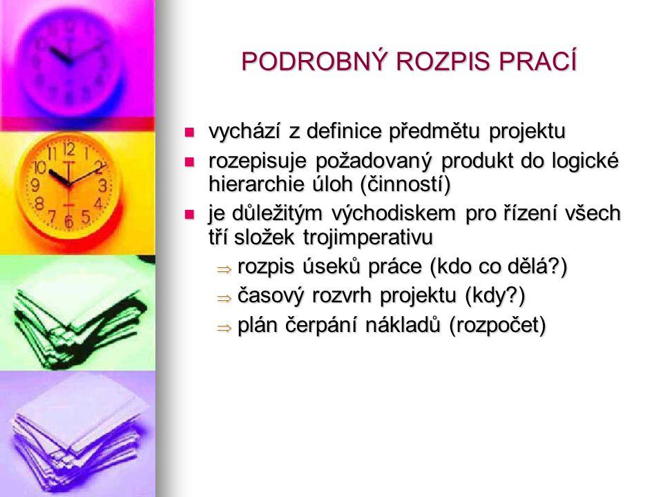 PODROBNÝ ROZPIS PRACÍ vychází z definice předmětu projektu vychází z definice předmětu projektu rozepisuje požadovaný produkt do logické hierarchie úl