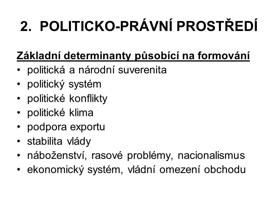 2. POLITICKO-PRÁVNÍ PROSTŘEDÍ Základní determinanty působící na formování politická a národní suverenita politický systém politické konflikty politick
