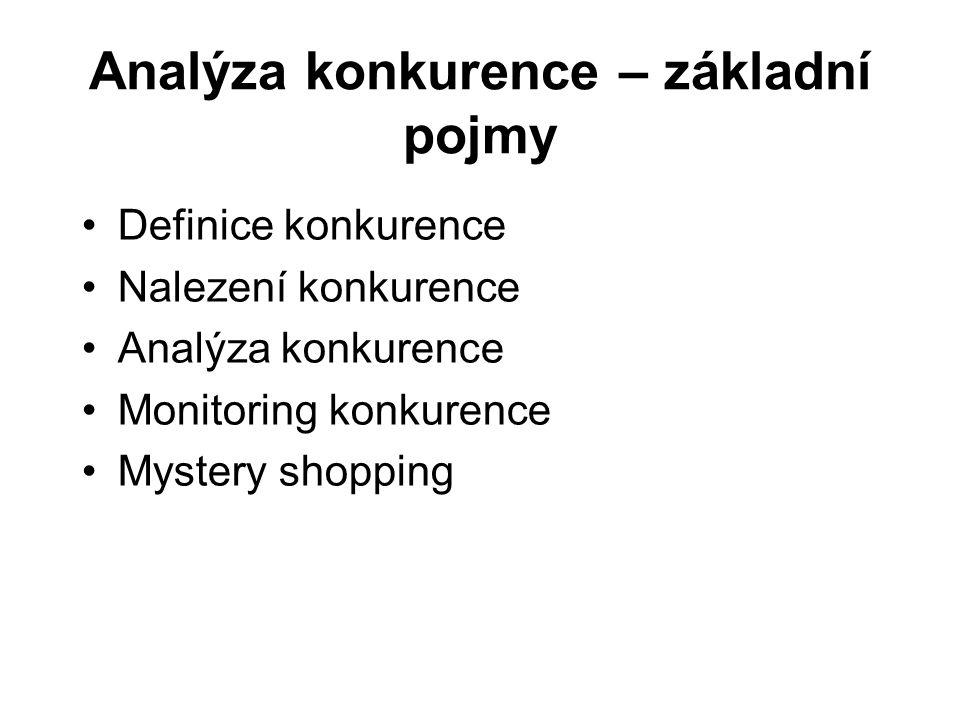 Analýza konkurence – základní pojmy Definice konkurence Nalezení konkurence Analýza konkurence Monitoring konkurence Mystery shopping