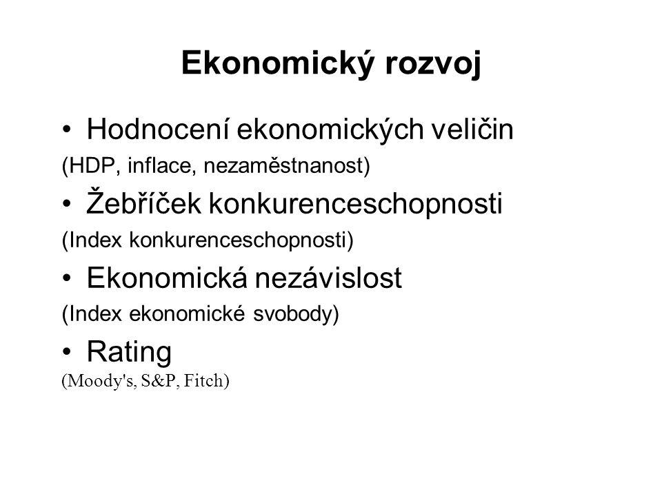 Ekonomický rozvoj Hodnocení ekonomických veličin (HDP, inflace, nezaměstnanost) Žebříček konkurenceschopnosti (Index konkurenceschopnosti) Ekonomická