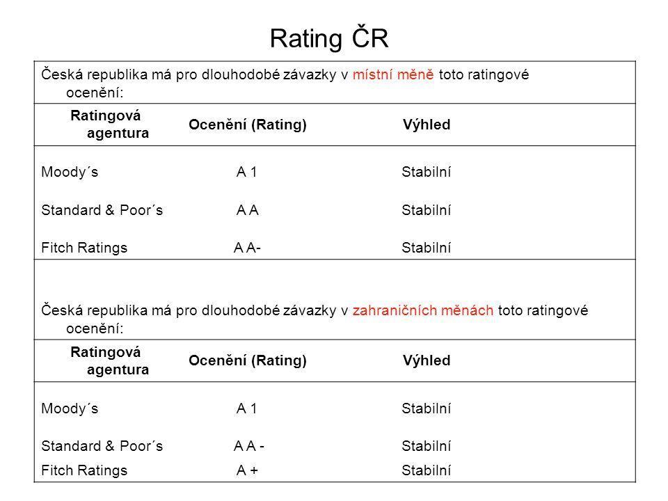 Česká republika má pro dlouhodobé závazky v místní měně toto ratingové ocenění: Ratingová agentura Ocenění (Rating)Výhled Moody´sA 1Stabilní Standard