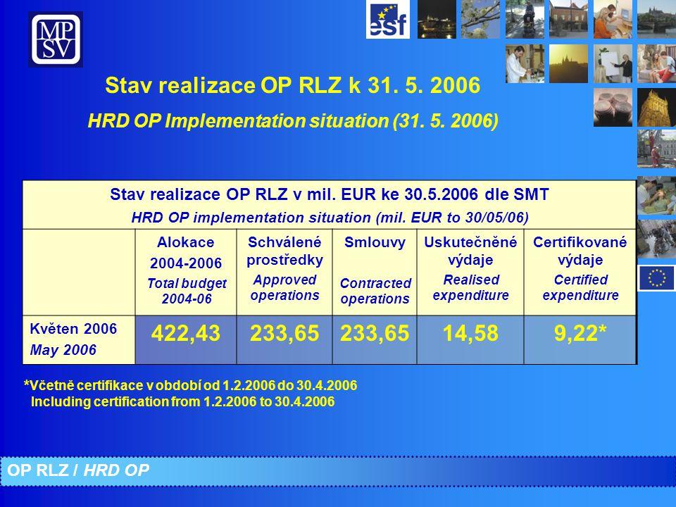 Stav realizace OP RLZ k 31. 5. 2006 HRD OP Implementation situation (31.